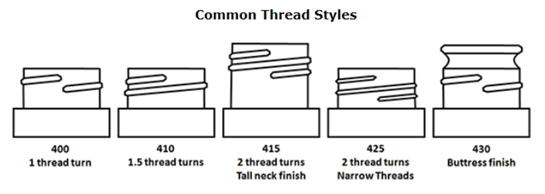 Image Common Thread Styles